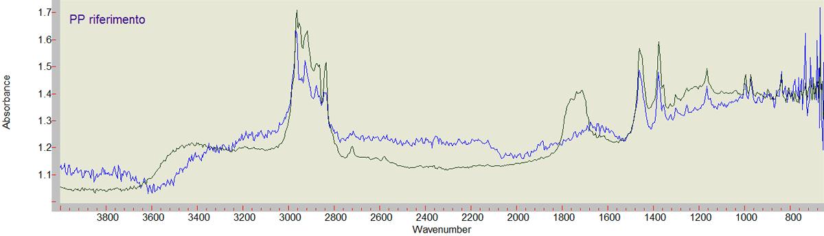 Due spettri FTIR registrato su un materiale di riferimento in polipropilene (blu) e un tubo costituito dallo stesso materiale (verde) in uso in un impianto chimico.